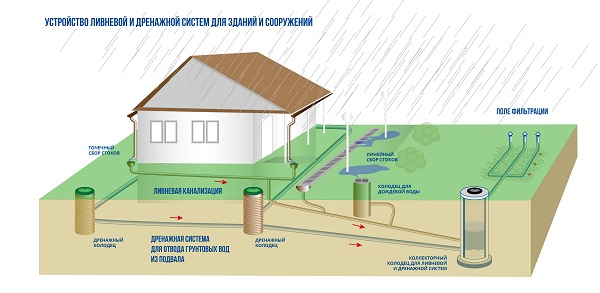 Тонкости создания ливневой канализации
