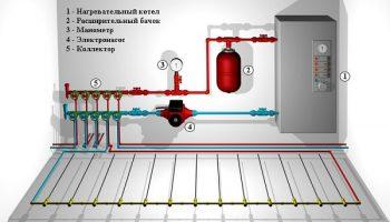Что экономичнее электрический или водяной пол
