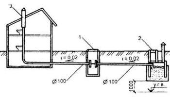 Как сэкономить на проекте канализации в частном доме