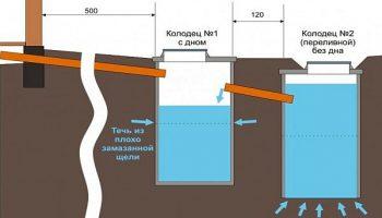 В доме или под домом: где лучше пустить трубы канализации
