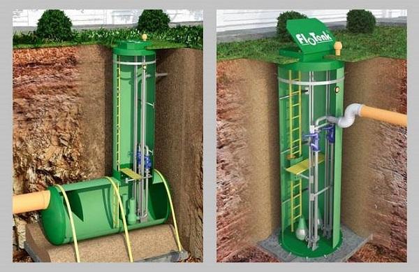 Основные виды канализационных насосных станций